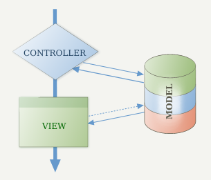 Model-View-Controller Relationship